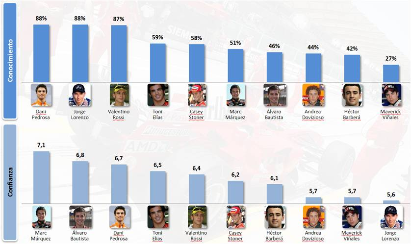 "Survey: Marquez new ""most valued"" rider for Spanish businesses, Pedrosa most solid"