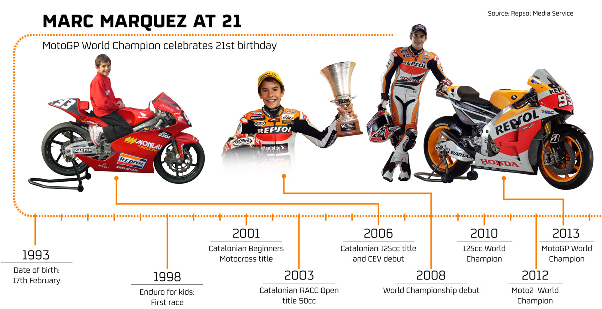 Marc Marquez: A star turns 21